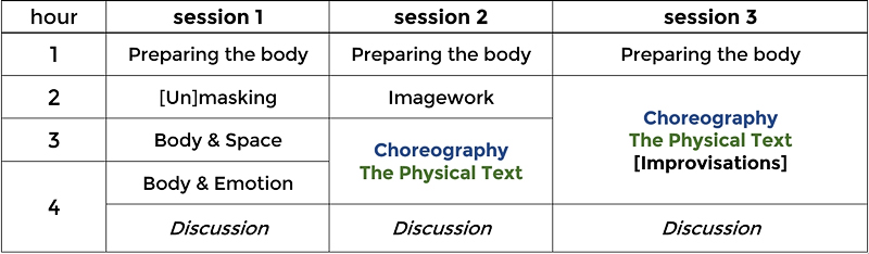 physical table one